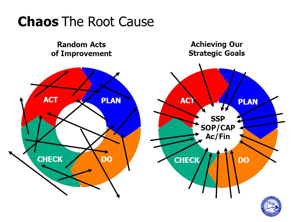 DO ACT PLAN CHECK DO ACT PLAN CHECK SSP SOP/CAP Ac/Fin Chaos The Root Cause Random Acts of Improvement Achieving Our Strategic Goals