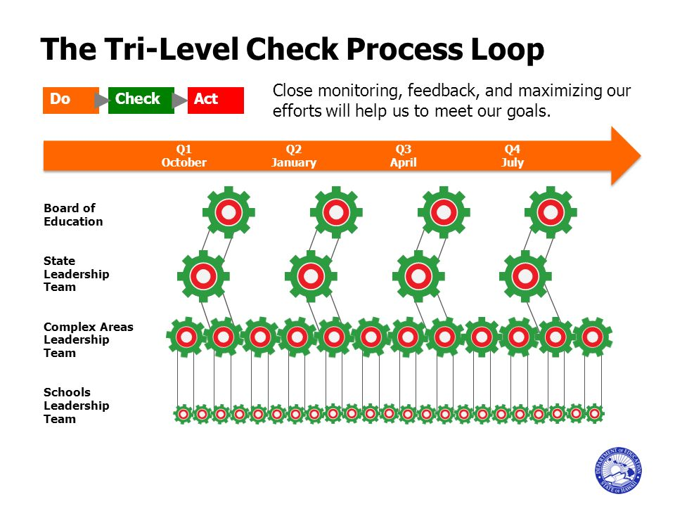 The Tri-Level Check Process Loop Board of Education State Leadership Team Complex Areas Leadership Team Schools Leadership Team Close monitoring, feed