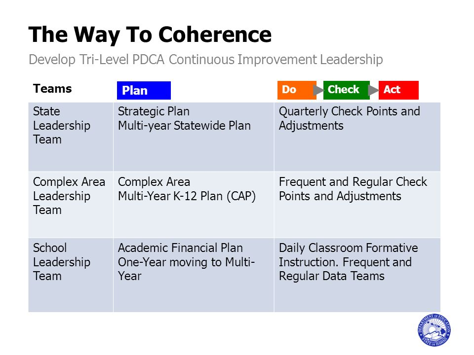 The Way To Coherence Teams State Leadership Team Strategic Plan Multi-year Statewide Plan Quarterly Check Points and Adjustments Complex Area Leadersh