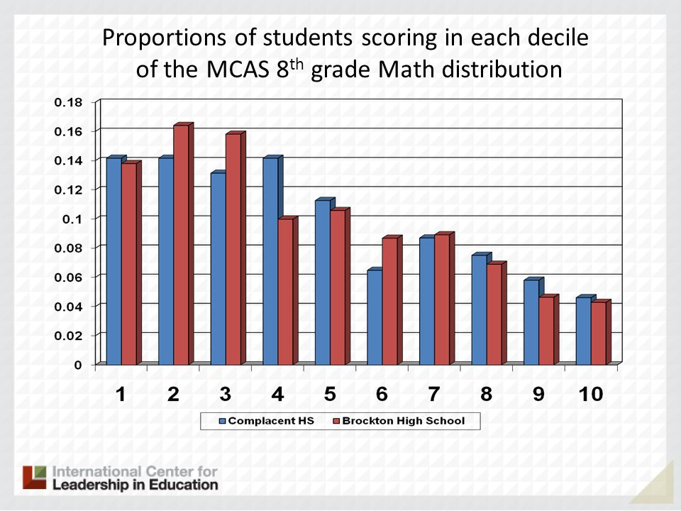 Proportions of students scoring in each decile of the MCAS 8 th grade Math distribution