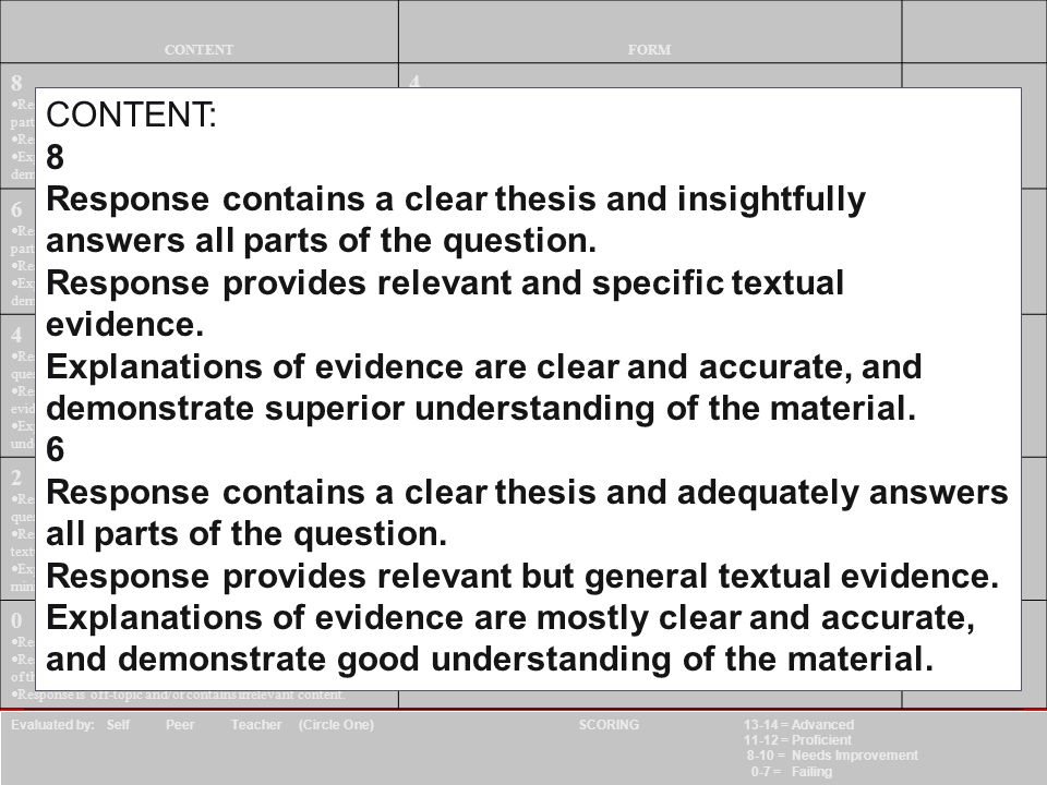 78 CONTENTFORM 8 Response contains a clear thesis and insightfully answers all parts of the question. Response provides relevant and specific textual