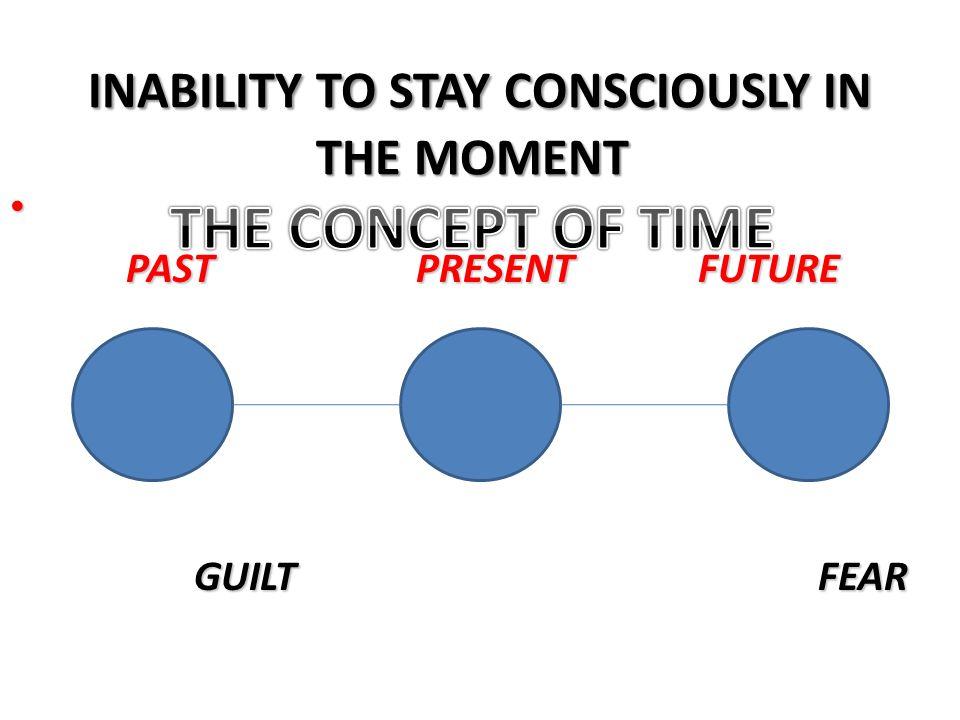 PAST PRESENT FUTURE PAST PRESENT FUTURE GUILT FEAR GUILT FEAR