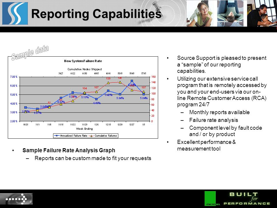 Sample Failure Rate Analysis Graph –Reports can be custom made to fit your requests Source Support is pleased to present a sample of our reporting capabilities.