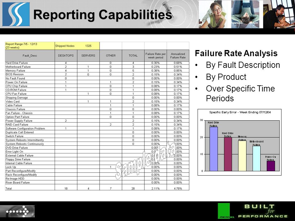 Failure Rate Analysis By Fault Description By Product Over Specific Time Periods Reporting Capabilities