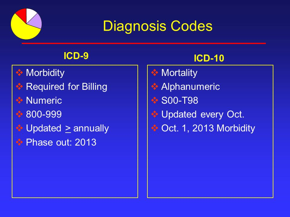 Diagnosis Codes Morbidity Required for Billing Numeric 800-999 Updated > annually Phase out: 2013 Mortality Alphanumeric S00-T98 Updated every Oct.