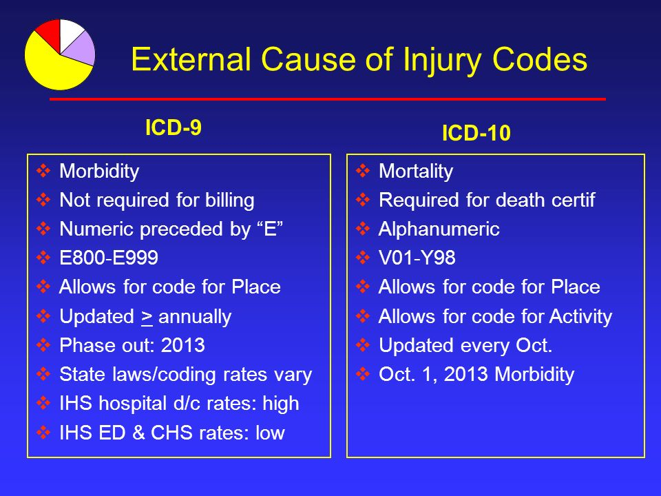 External Cause of Injury Codes Morbidity Not required for billing Numeric preceded by E E800-E999 Allows for code for Place Updated > annually Phase out: 2013 State laws/coding rates vary IHS hospital d/c rates: high IHS ED & CHS rates: low Mortality Required for death certif Alphanumeric V01-Y98 Allows for code for Place Allows for code for Activity Updated every Oct.