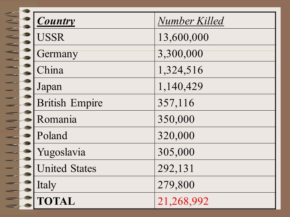 CountryNumber Killed USSR13,600,000 Germany3,300,000 China1,324,516 Japan1,140,429 British Empire357,116 Romania350,000 Poland320,000 Yugoslavia305,000 United States292,131 Italy279,800 TOTAL21,268,992