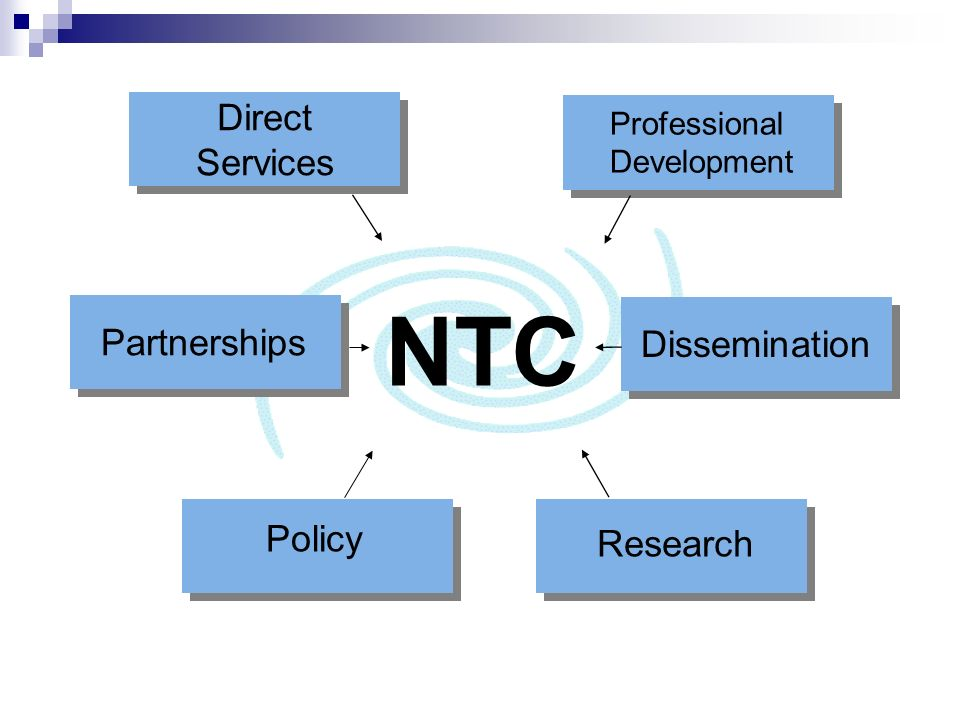 NTC Professional Development Research Policy Dissemination Partnerships Direct Services Direct Services