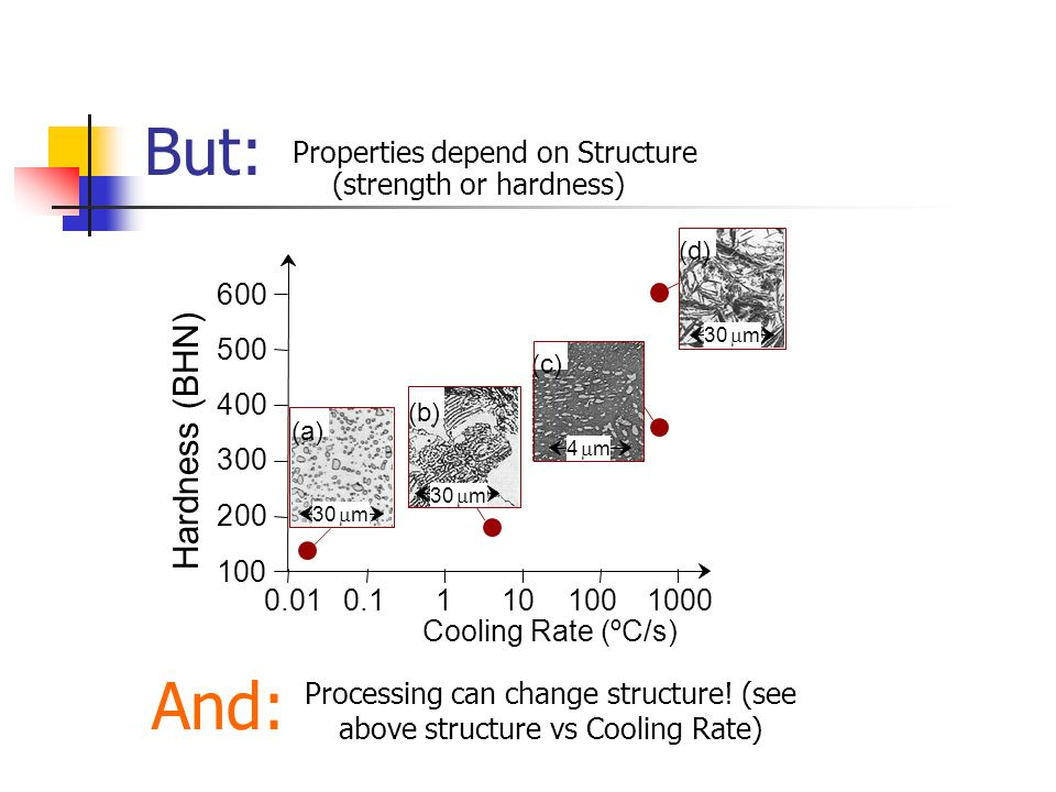 But: Properties depend on Structure (strength or hardness) Hardness (BHN) Cooling Rate (ºC/s) 100 200 3 4 5 6 0.010.11101001000 (d) 30 m (c) 4 m (b) 3