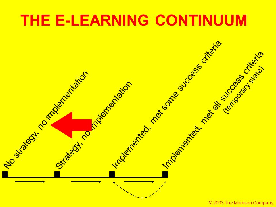 No strategy, no implementation Strategy, no implementation Implemented, met all success criteria Implemented, met some success criteria (temporary state) THE E-LEARNING CONTINUUM © 2003 The Morrison Company