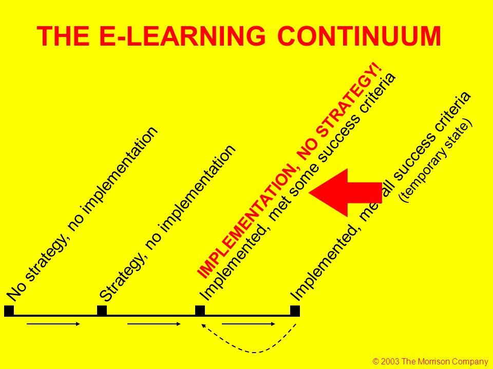 No strategy, no implementation Strategy, no implementation Implemented, met all success criteria Implemented, met some success criteria (temporary state) THE E-LEARNING CONTINUUM IMPLEMENTATION, NO STRATEGY.