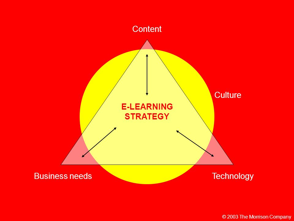 E-LEARNING STRATEGY Content TechnologyBusiness needs Culture