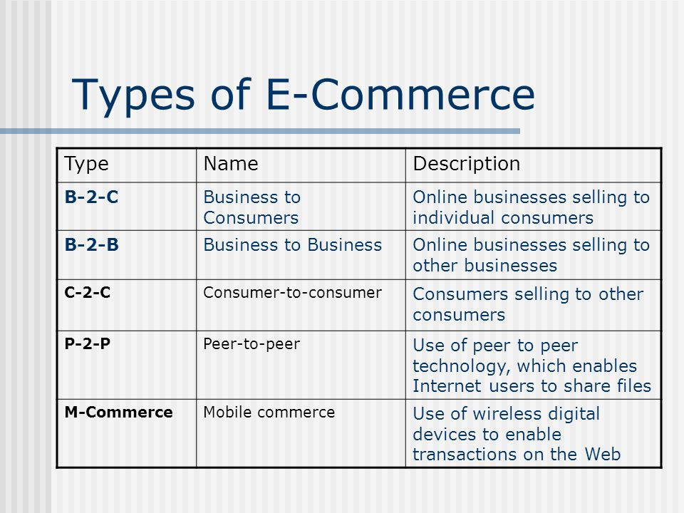 Types of E-Commerce TypeNameDescription B-2-CBusiness to Consumers Online businesses selling to individual consumers B-2-BBusiness to BusinessOnline b