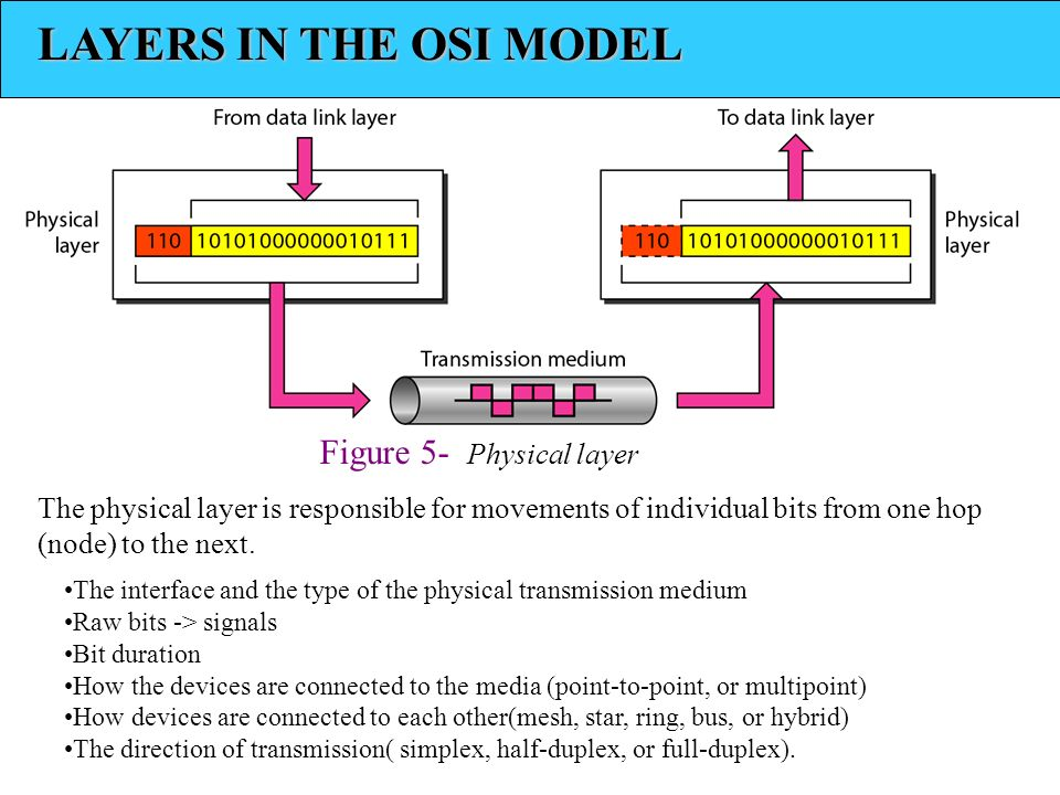 LAYERS IN THE OSI MODEL Figure 5- Physical layer The physical layer is responsible for movements of individual bits from one hop (node) to the next.