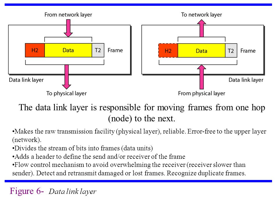 Figure 6- Data link layer The data link layer is responsible for moving frames from one hop (node) to the next.