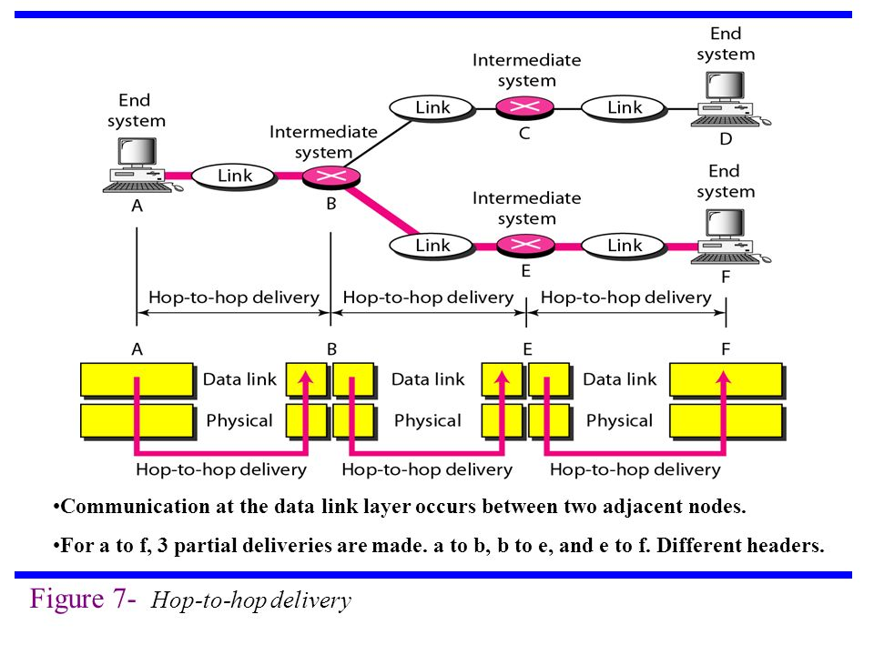 Figure 7- Hop-to-hop delivery Communication at the data link layer occurs between two adjacent nodes.