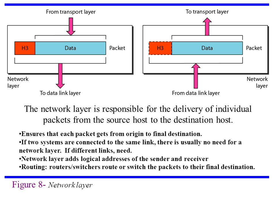 Figure 8- Network layer The network layer is responsible for the delivery of individual packets from the source host to the destination host.