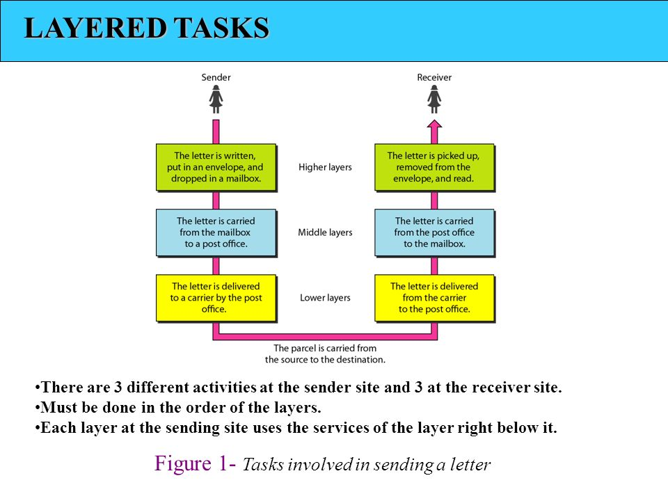 LAYERED TASKS Figure 1- Tasks involved in sending a letter There are 3 different activities at the sender site and 3 at the receiver site.