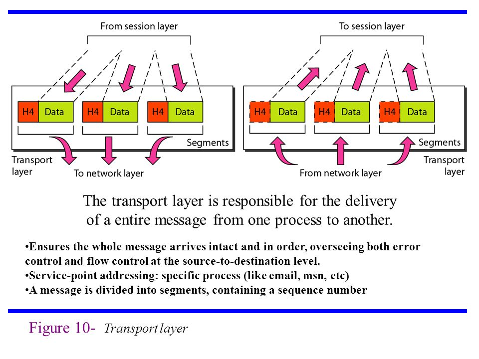 Figure 10- Transport layer The transport layer is responsible for the delivery of a entire message from one process to another.