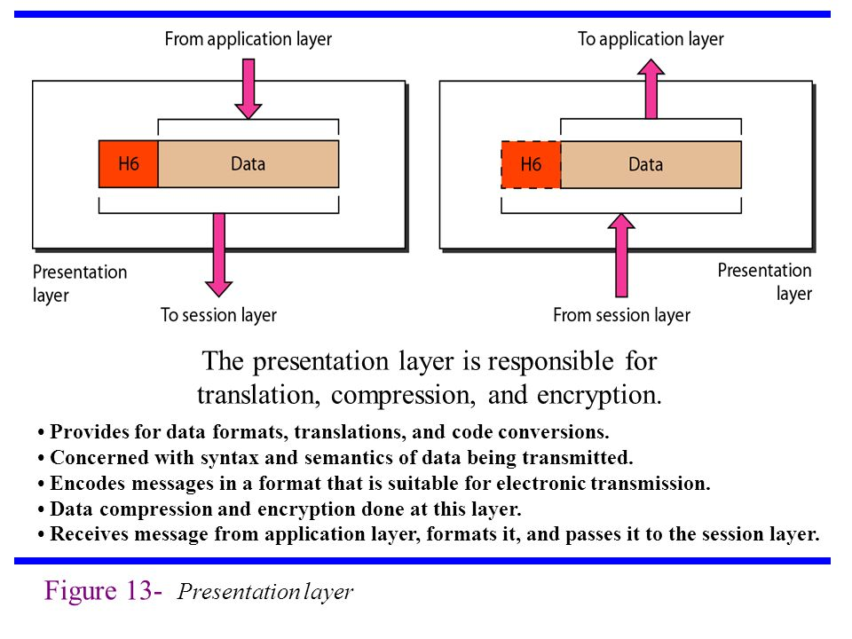 Figure 13- Presentation layer The presentation layer is responsible for translation, compression, and encryption.