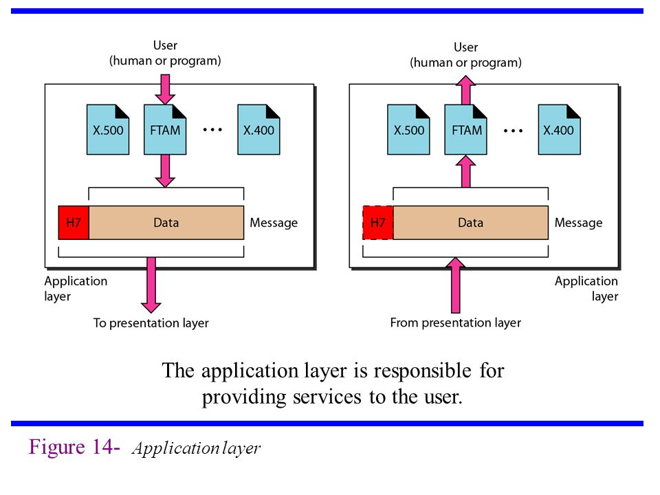 Figure 14- Application layer The application layer is responsible for providing services to the user.