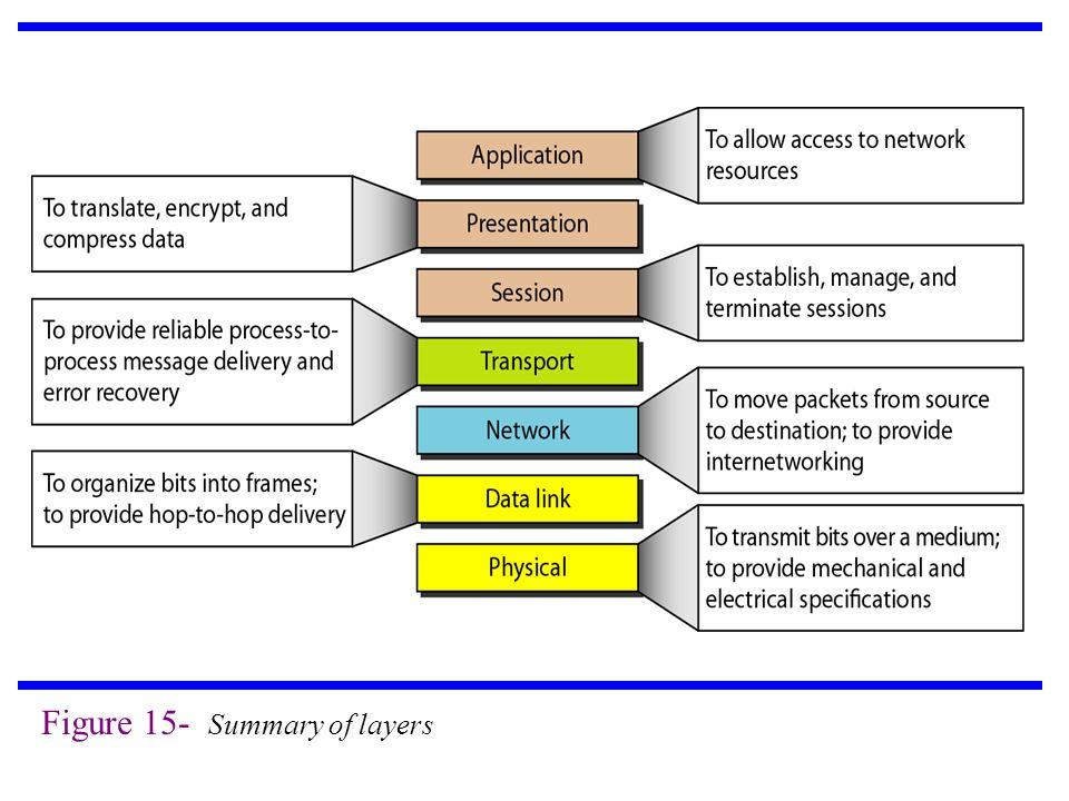 Figure 15- Summary of layers