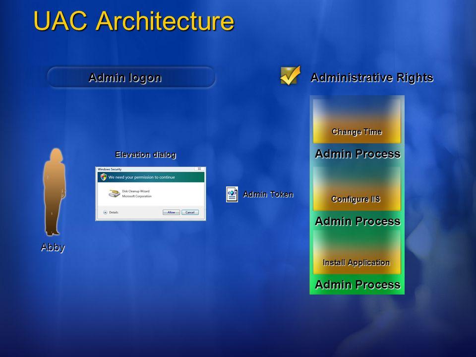 UAC Architecture Admin logon Admin Token Abby Administrative Rights Elevation dialog Admin Process Install Application Admin Process Configure IIS Adm