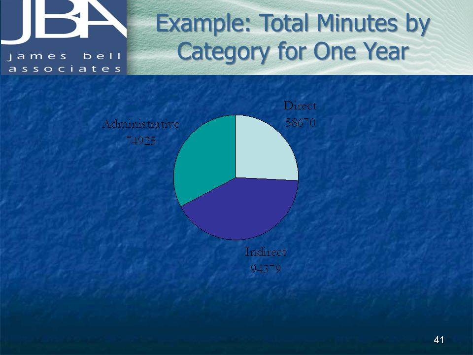 Example: Total Minutes by Category for One Year 41