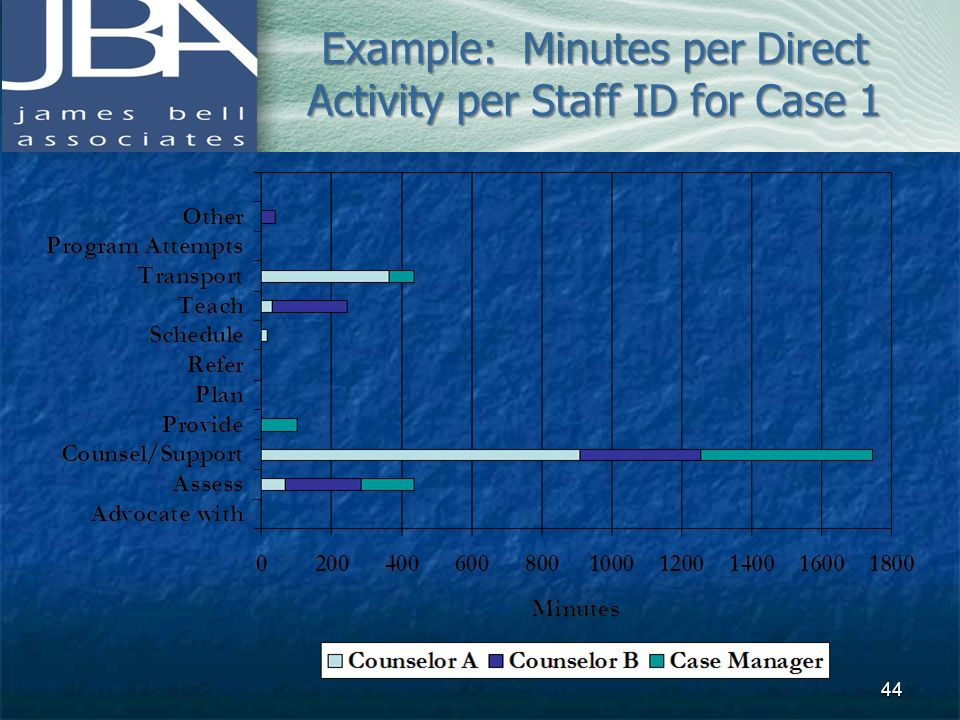 Example: Minutes per Direct Activity per Staff ID for Case 1 44