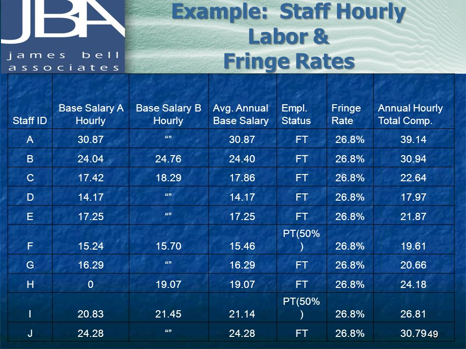 Example: Staff Hourly Labor & Fringe Rates Staff ID Base Salary A Hourly Base Salary B Hourly Avg. Annual Base Salary Empl. Status Fringe Rate Annual