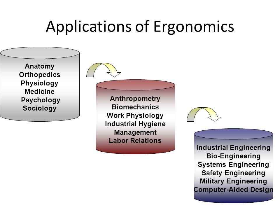 Applications of Ergonomics Anatomy Orthopedics Physiology Medicine Psychology Sociology Industrial Engineering Bio-Engineering Systems Engineering Saf