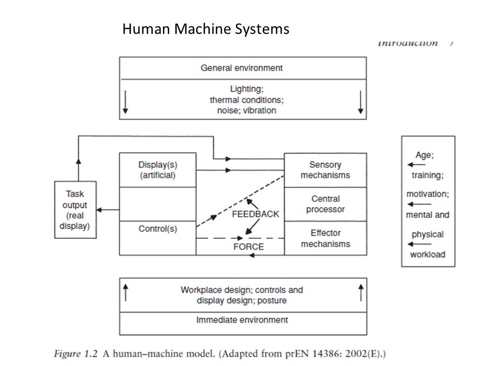 Human Machine Systems