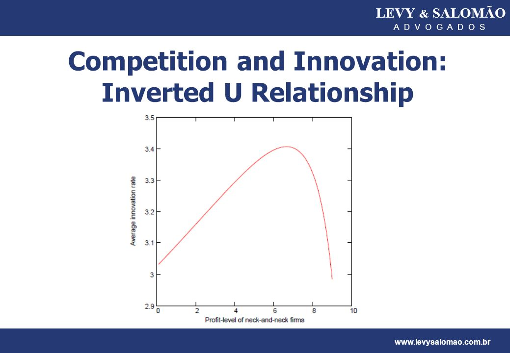 LEVY & SALOMÃO A D V O G A D O S www.levysalomao.com.br Competition and Innovation: Inverted U Relationship