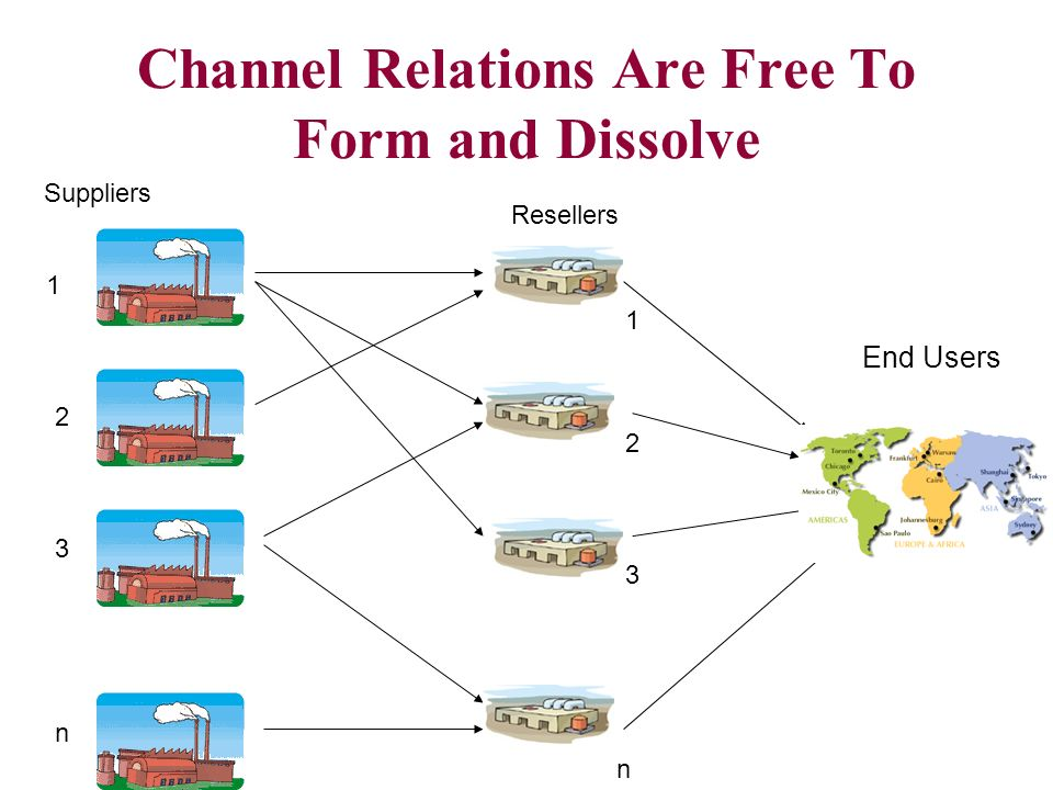 Channel Relations Are Free To Form and Dissolve End Users Suppliers n n Resellers