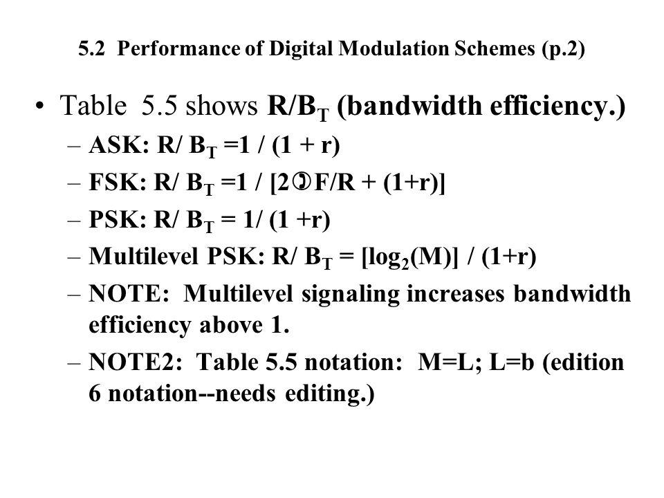 5.2 Performance of Digital Modulation Schemes (p.2) Table 5.5 shows R/B T (bandwidth efficiency.) –ASK: R/ B T =1 / (1 + r) –FSK: R/ B T =1 / [2 ) F/R
