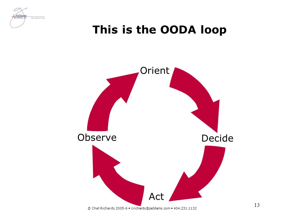 13 © Chet Richards 2005-6 crichards@jaddams.com 404.231.1132 This is the OODA loop Observe Act Orient Decide