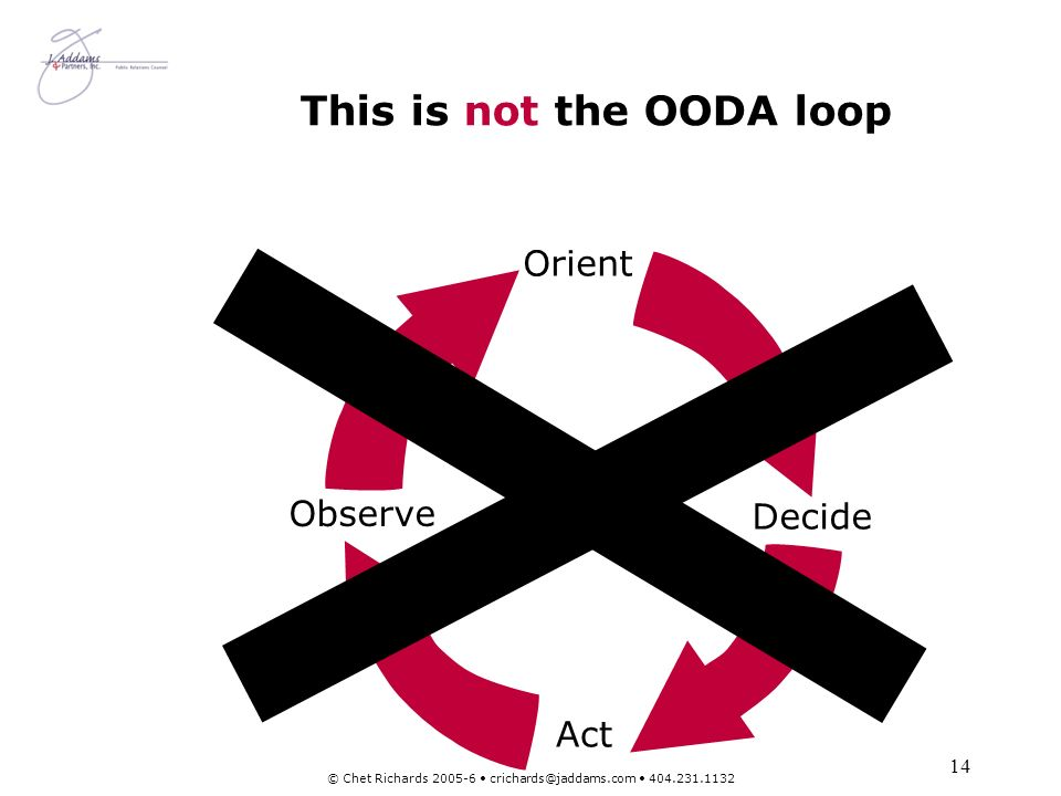 14 © Chet Richards 2005-6 crichards@jaddams.com 404.231.1132 This is not the OODA loop Observe Act Orient Decide