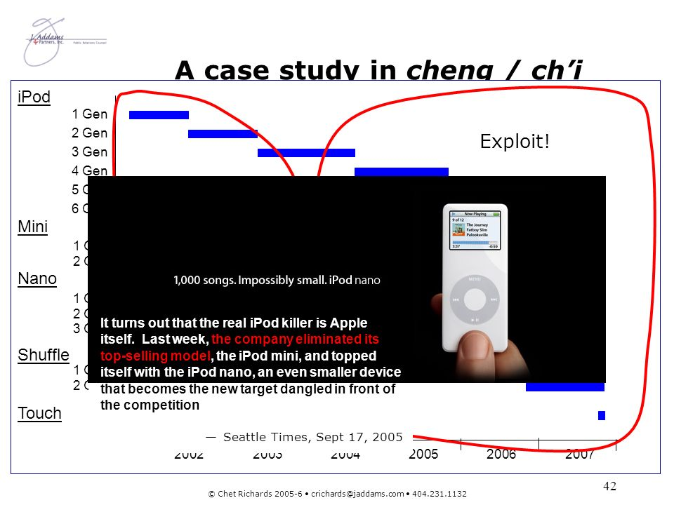 43 © Chet Richards 2005-6 crichards@jaddams.com 404.231.1132 And how well did Apples strategy work.