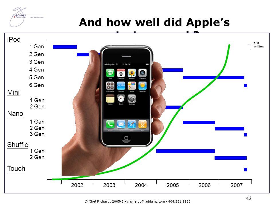 44 © Chet Richards 2005-6 crichards@jaddams.com 404.231.1132 How well did Apples strategy work?