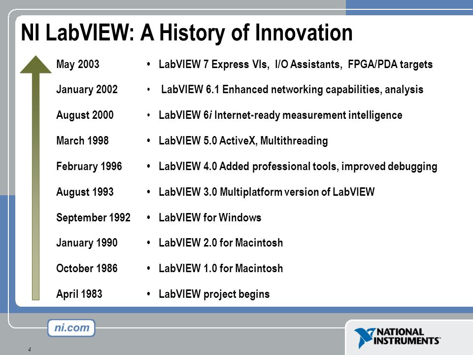 4 May 2003 January 2002 August 2000 March 1998 February 1996 August 1993 September 1992 January 1990 October 1986 April 1983 LabVIEW 7 Express VIs, I/