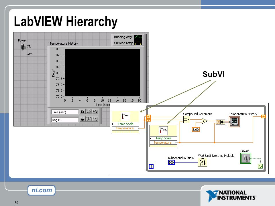 50 LabVIEW Hierarchy SubVI
