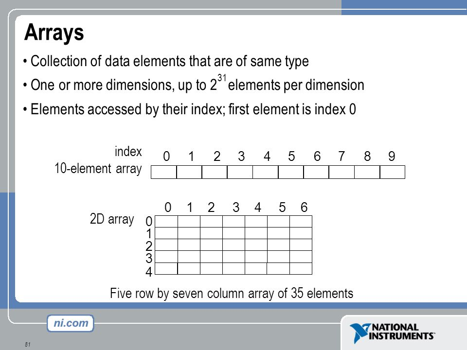 81 Collection of data elements that are of same type One or more dimensions, up to 2 elements per dimension Elements accessed by their index; first el