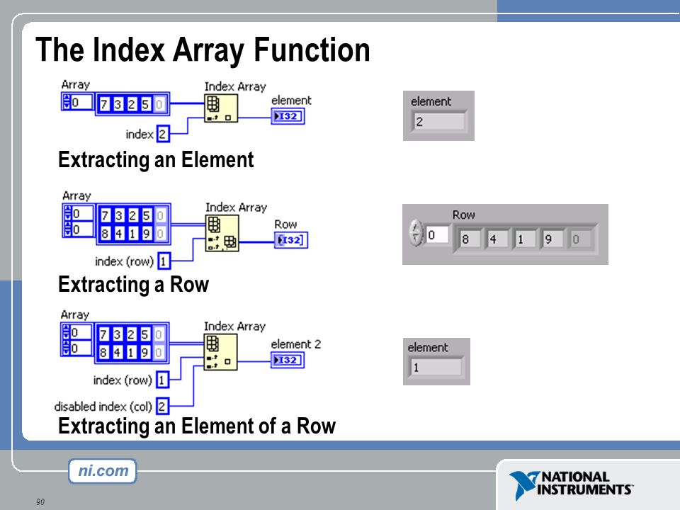 90 The Index Array Function Extracting an Element Extracting an Element of a Row Extracting a Row