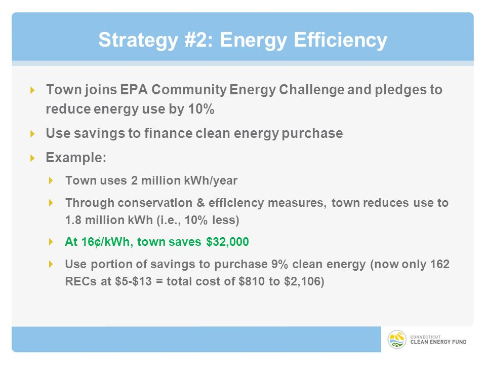 Strategy #2: Energy Efficiency Town joins EPA Community Energy Challenge and pledges to reduce energy use by 10% Use savings to finance clean energy purchase Example: Town uses 2 million kWh/year Through conservation & efficiency measures, town reduces use to 1.8 million kWh (i.e., 10% less) At 16¢/kWh, town saves $32,000 Use portion of savings to purchase 9% clean energy (now only 162 RECs at $5-$13 = total cost of $810 to $2,106)