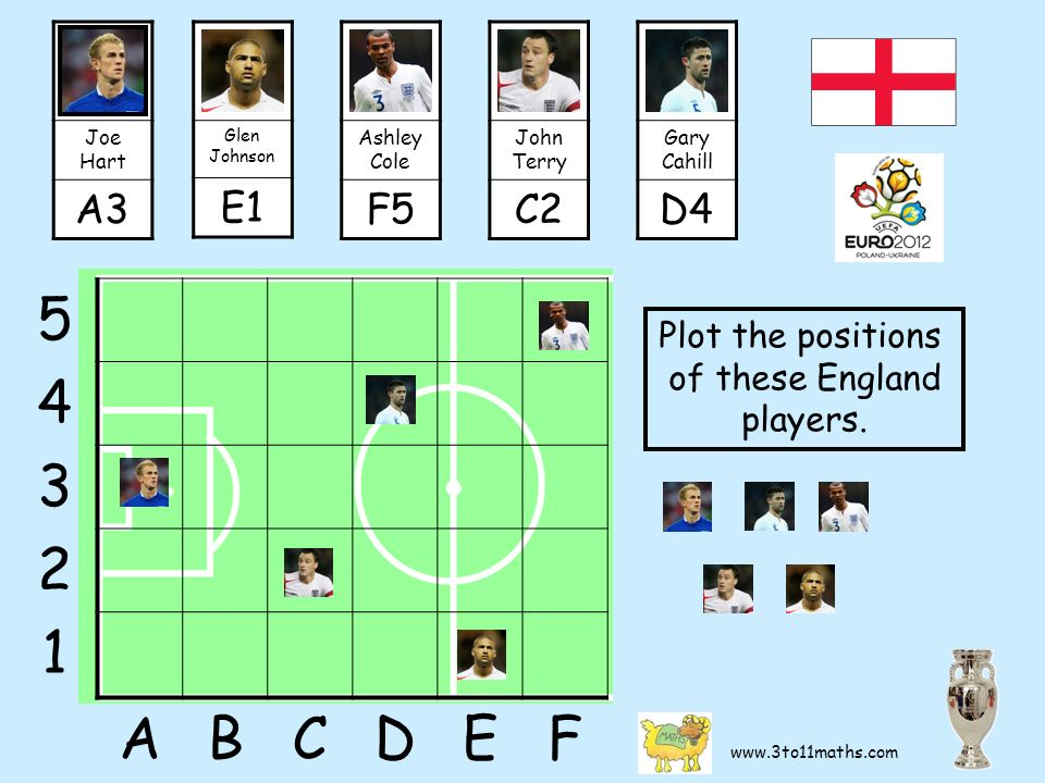 5 4 3 2 1 ABCDEF Joe Hart A3 Glen Johnson E1 Ashley Cole F5 John Terry C2 Gary Cahill D4 Plot the positions of these England players.