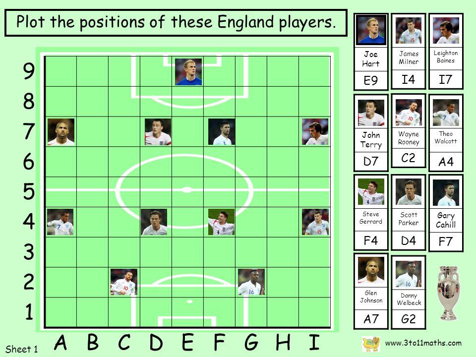 Joe Hart E9 www.3to11maths.com John Terry D7 Gary Cahill F7 Theo Walcott A4 Steve Gerrard F4 Scott Parker D4 James Milner I4 Wayne Rooney C2 Danny Welbeck G2 9 8 7 6 5 4 3 2 1 ABCDEFGHI Plot the positions of these England players.