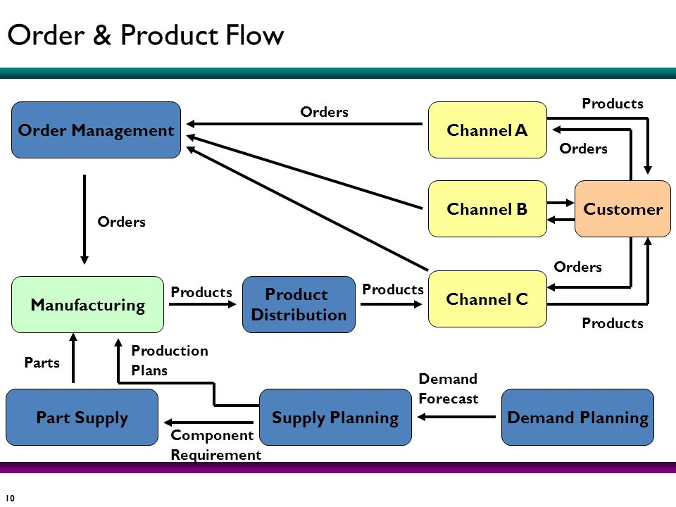 10 Order ManagementChannel A Channel BCustomer Channel C Product Distribution Manufacturing Demand PlanningSupply PlanningPart Supply Orders Demand Fo