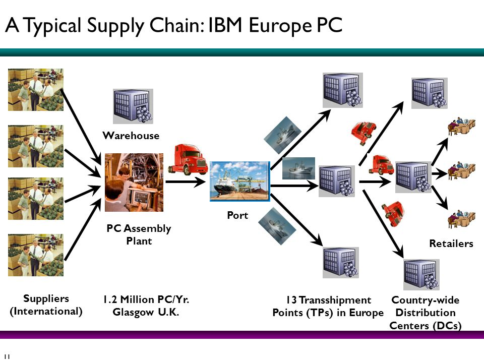 11 Suppliers (International) 1.2 Million PC/Yr. Glasgow U.K. Warehouse Port PC Assembly Plant 13 Transshipment Points (TPs) in Europe Country-wide Dis