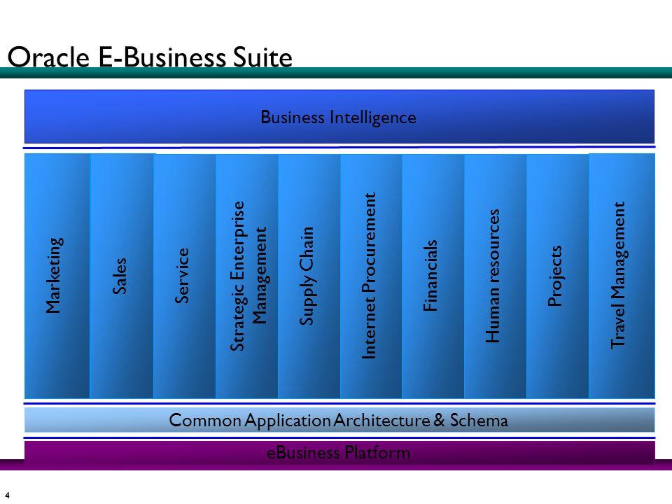 4 Business Intelligence Marketing eBusiness Platform Common Application Architecture & Schema Sales Service Strategic Enterprise Management Supply Cha