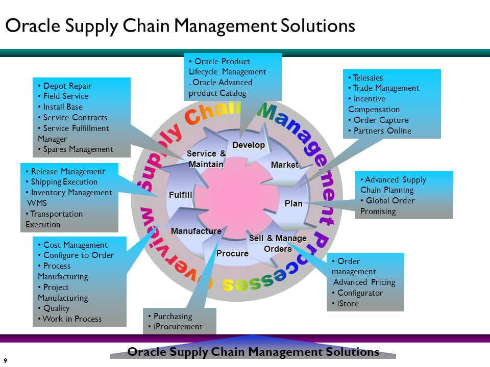 9 Service & Maintain DevelopDevelop Market Sell & Manage Orders Sell & Manage Orders Procure Fulfill Plan Manufacture Release Management Shipping Exec
